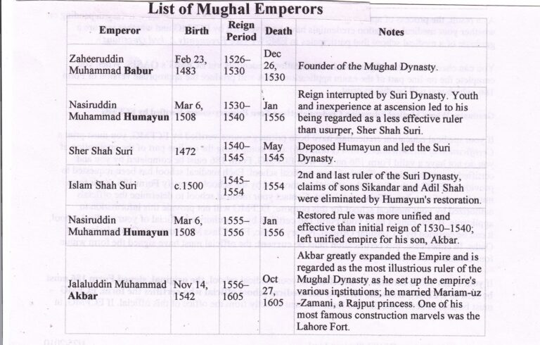 List of Mughal Emperors