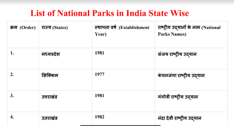 National Parks and Wildlife Sanctuaries of India